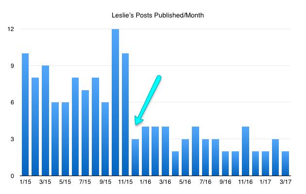 Make money blogging: Leslie's posting schedule