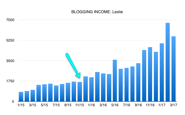 Make money blogging: Leslie's income